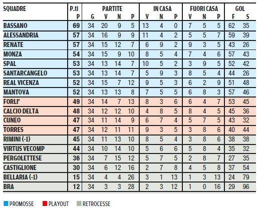 Classifica Finale Lega Pro 2 Girone A 2013 2014 Calcio