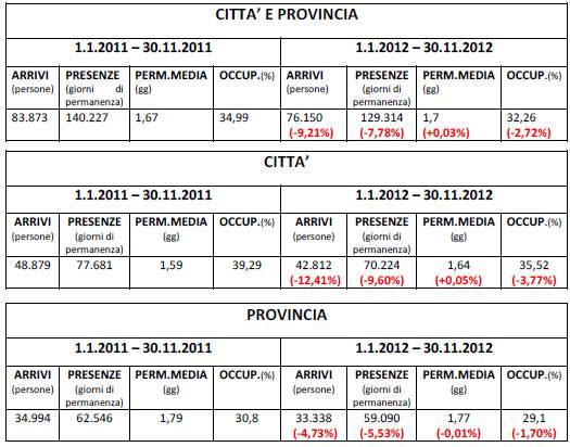 Turismo Mantova 2012