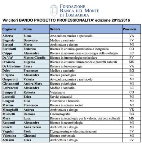 vincitori Progetto Professionalità 2015 2016